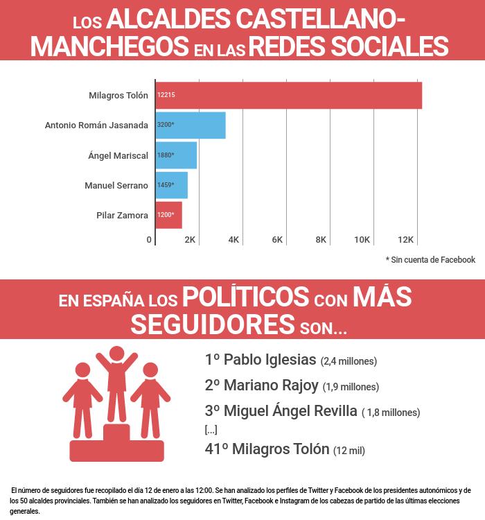 La alcaldesa de Toledo, líder en redes sociales de Castilla La-Mancha