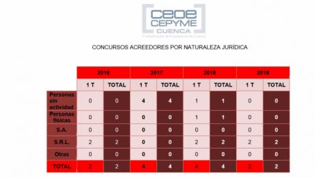 CEOE CEPYME Cuenca señala que se han registrado menos concursos en el arranque de 2019 que el año anterior