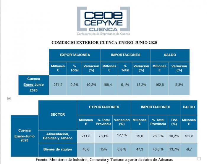 La Confederación de Empresarios destaca que la economía conquense se sostiene en parte con las exportaciones que crecen un 10%