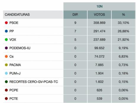 El PSOE conserva 9 escaños en la región, el PP mejora y Vox es tercera fuerza
