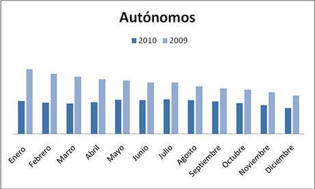 CEAT Cuenca preocupada por el constante descenso de autónomos en 2010