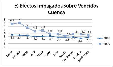 Disminución de los efectos comerciales en la provincia