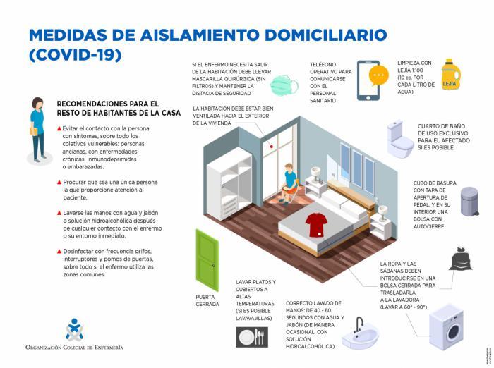 La Organización Colegial de Enfermería difunde a toda la población los consejos sanitarios para el aislamiento domiciliario